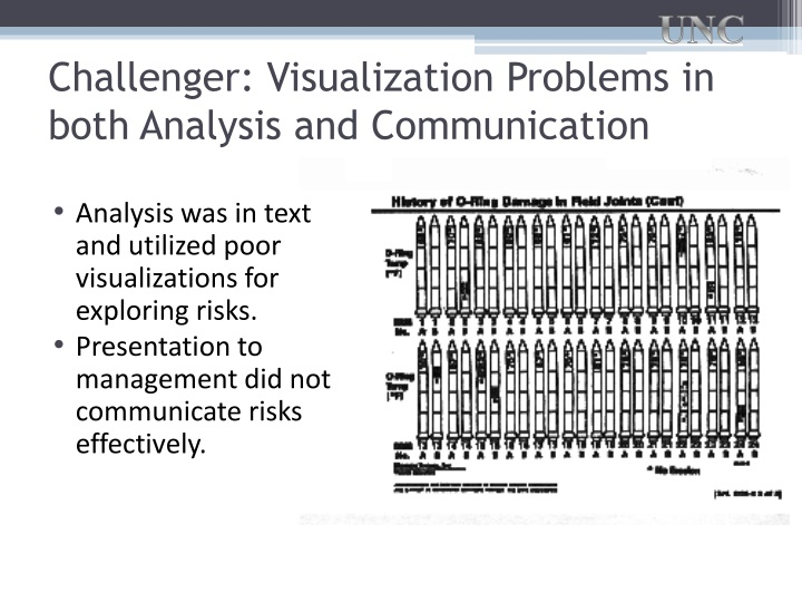Challenger: Visualization Problems in both Analysis and Communication