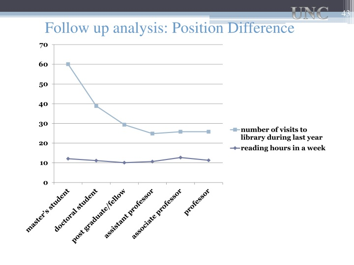Follow up analysis: Position Difference