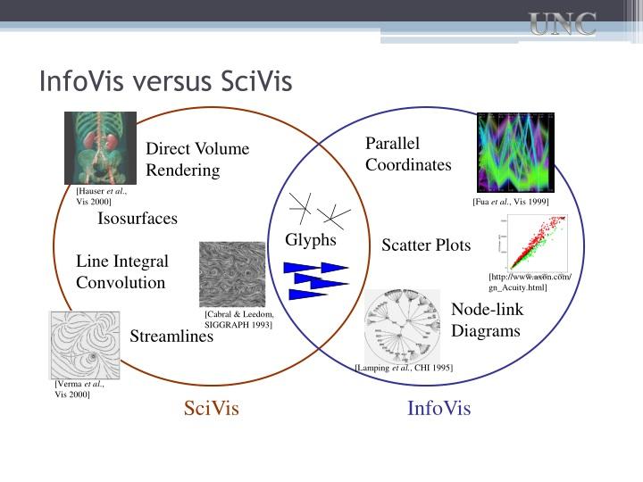 SciVis