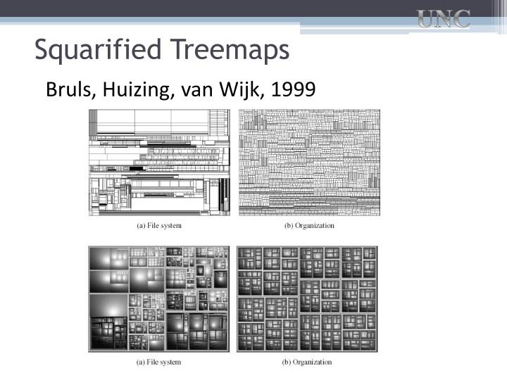 Squarified Treemaps