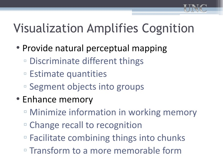 Visualization Amplifies Cognition