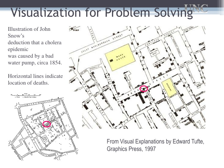 Visualization for Problem Solving