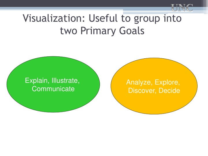 Visualization: Useful to group into two Primary Goals