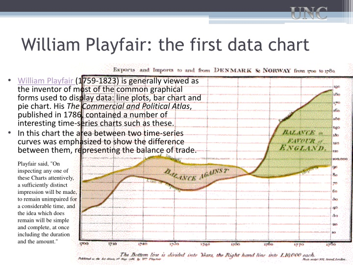 William playfair the first data chart