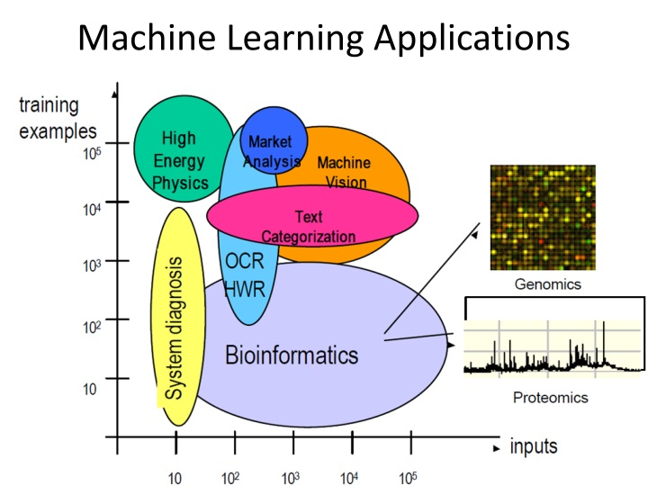 Machine learning applications