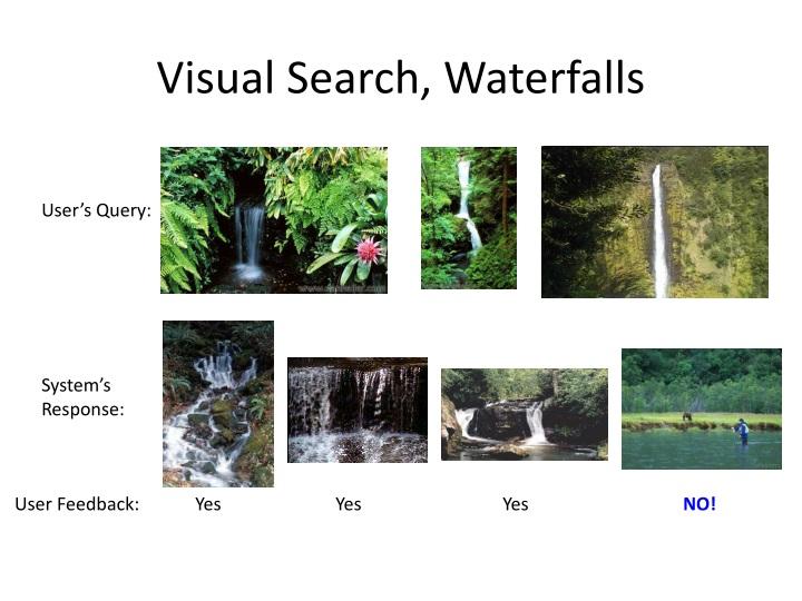 Visual Search, Waterfalls