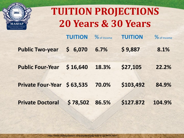 TUITION PROJECTIONS