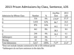 2013 prison admissions by class sentence los