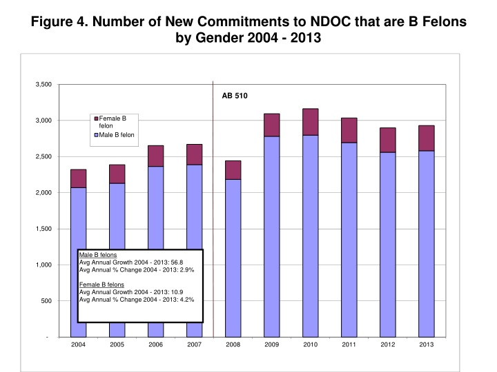Figure 4. Number of New Commitments to NDOC that are B Felons by Gender 2004 - 2013