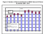 figure 4 number of new commitments to ndoc that are b felons by gender 2004 2013
