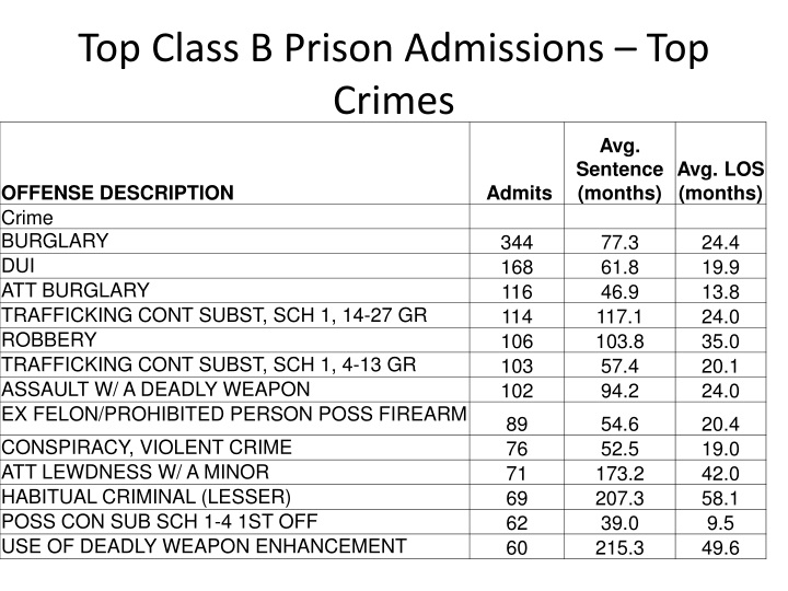 Top Class B Prison Admissions – Top Crimes