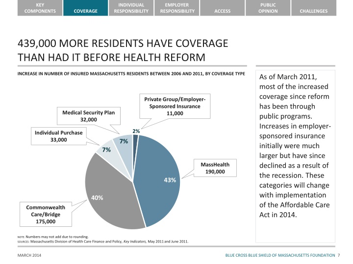 439,000 MORE RESIDENTS HAVE COVERAGE