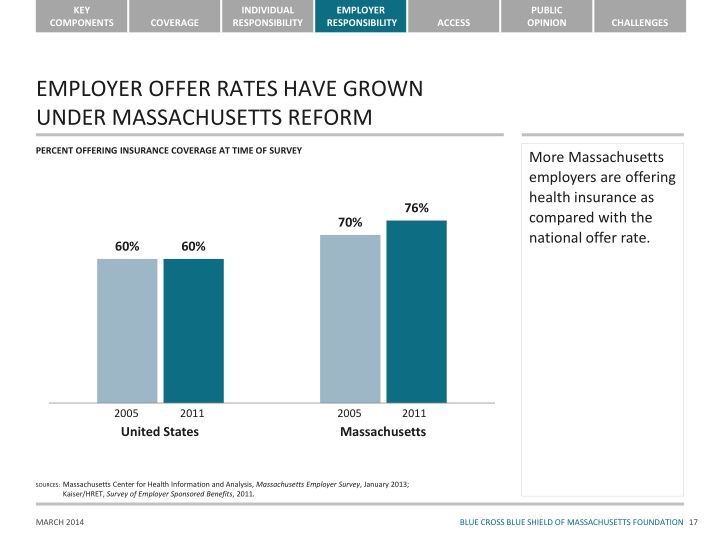 EMPLOYER OFFER RATES HAVE GROWN