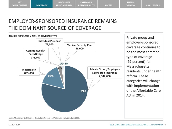 EMPLOYER-SPONSORED INSURANCE REMAINS