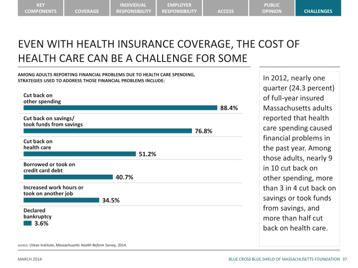 EVEN WITH HEALTH INSURANCE COVERAGE, THE COST OF HEALTH CARE CAN BE A CHALLENGE FOR SOME