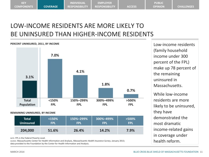 LOW-INCOME RESIDENTS ARE MORE LIKELY TO