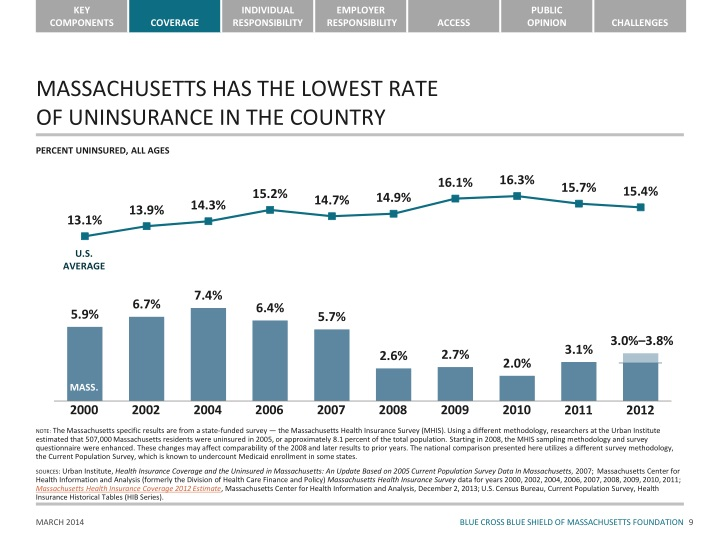MASSACHUSETTS HAS THE LOWEST RATE