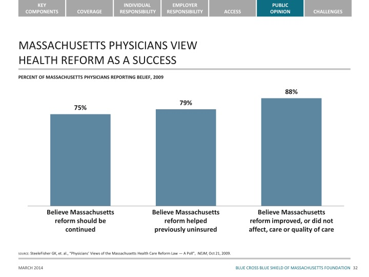 MASSACHUSETTS PHYSICIANS VIEW