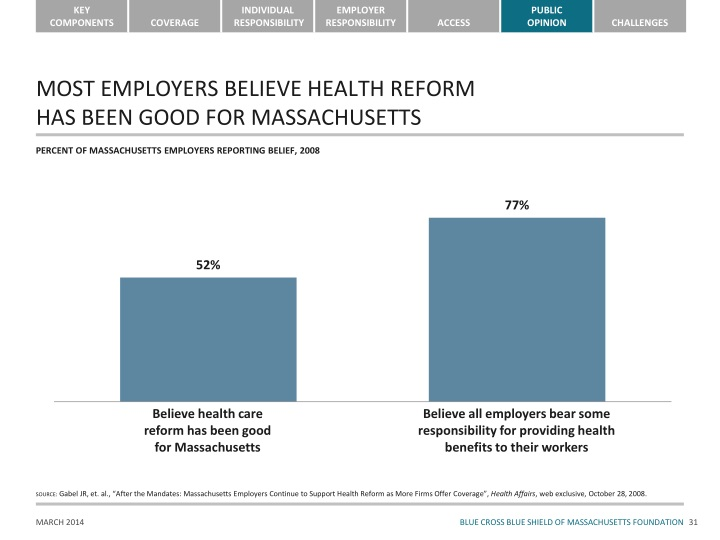 MOST EMPLOYERS BELIEVE HEALTH REFORM