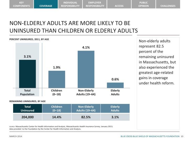 NON-ELDERLY ADULTS ARE MORE LIKELY TO BE