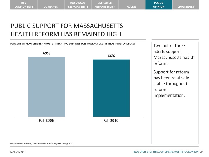 PUBLIC SUPPORT FOR MASSACHUSETTS