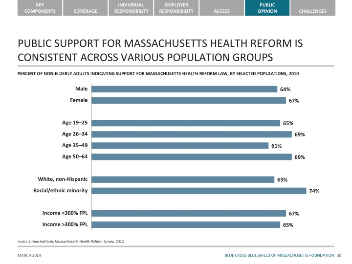 PUBLIC SUPPORT FOR MASSACHUSETTS HEALTH REFORM IS CONSISTENT ACROSS VARIOUS POPULATION GROUPS