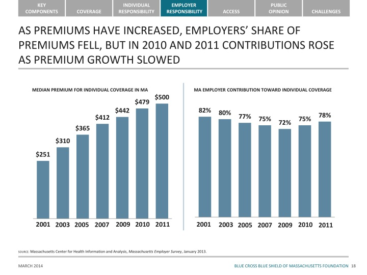AS PREMIUMS HAVE INCREASED, EMPLOYERS' SHARE OF