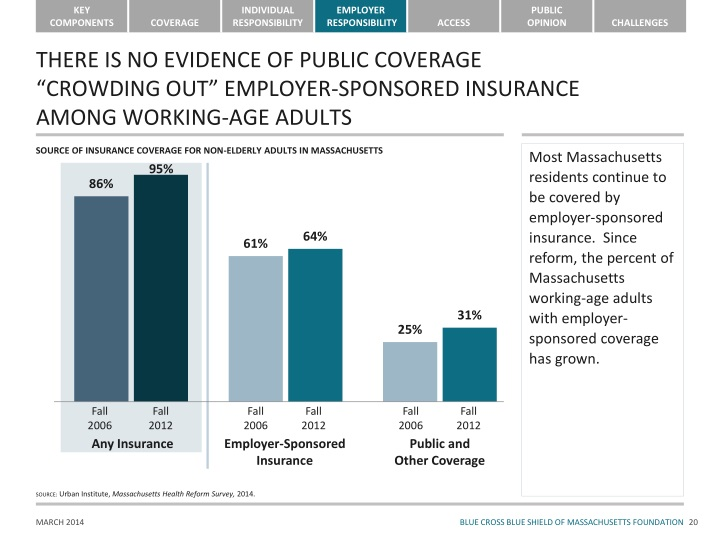 THERE IS NO EVIDENCE OF PUBLIC COVERAGE