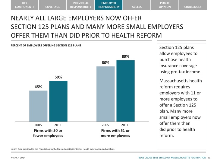 NEARLY ALL LARGE EMPLOYERS NOW OFFER