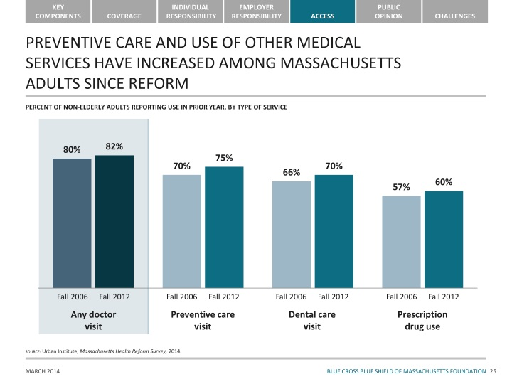 PREVENTIVE CARE AND USE OF OTHER MEDICAL