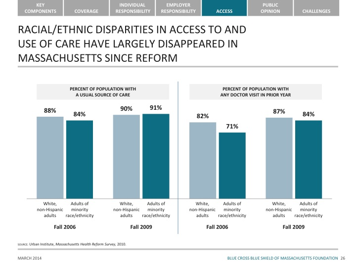 RACIAL/ETHNIC DISPARITIES IN ACCESS TO AND