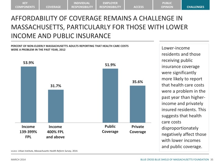AFFORDABILITY OF COVERAGE REMAINS A CHALLENGE IN MASSACHUSETTS, PARTICULARLY FOR THOSE WITH LOWER INCOME AND PUBLIC INSURANCE