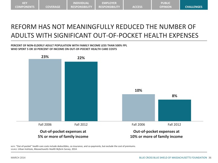 REFORM HAS NOT MEANINGFULLY REDUCED THE NUMBER OF ADULTS WITH SIGNIFICANT OUT-OF-POCKET HEALTH EXPENSES