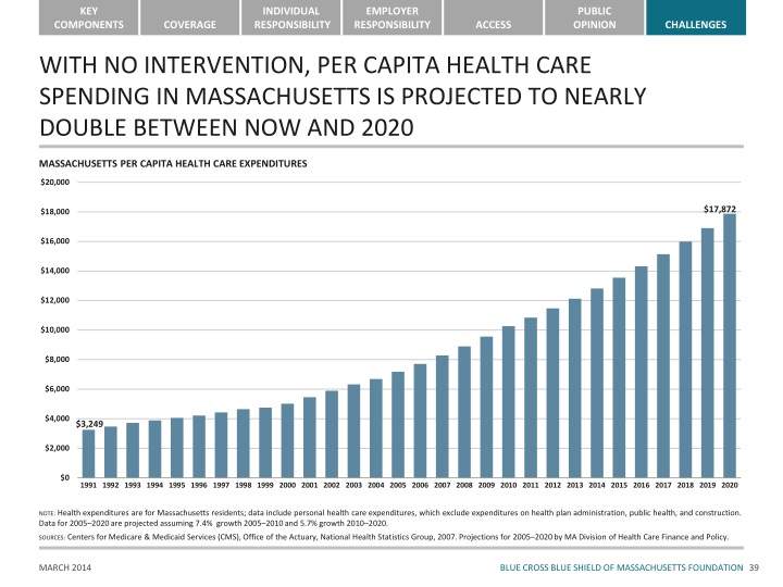 WITH NO INTERVENTION, PER CAPITA HEALTH CARE