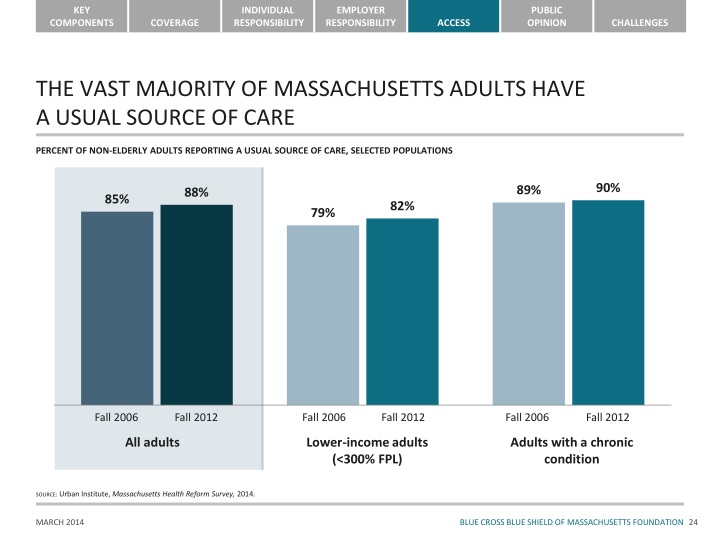 THE VAST MAJORITY OF MASSACHUSETTS ADULTS HAVE