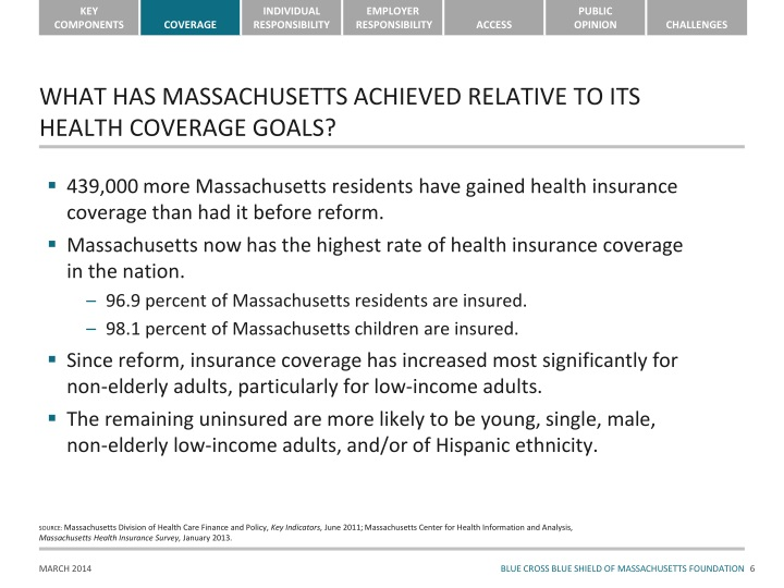 WHAT HAS MASSACHUSETTS ACHIEVED RELATIVE TO ITS