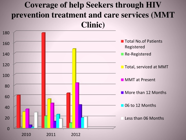 Coverage of help Seekers through HIV prevention treatment and care services (MMT Clinic)