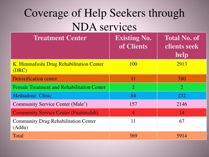 Coverage of Help Seekers through NDA services