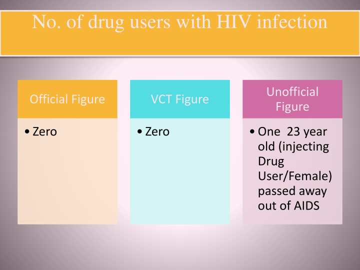 No. of drug users with HIV infection
