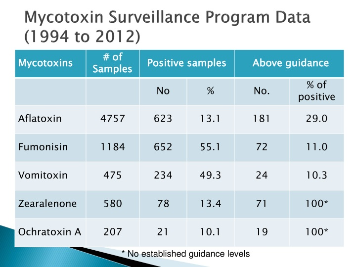 Mycotoxin Surveillance Program