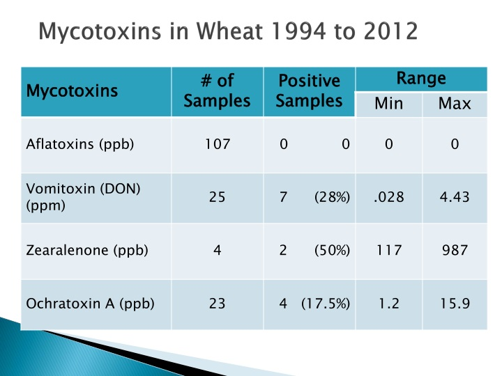 Mycotoxins in Wheat 1994