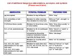 list of additional dangerous abbreviations acronyms and symbols please read it later