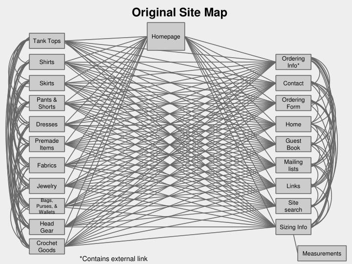 Original Site Map
