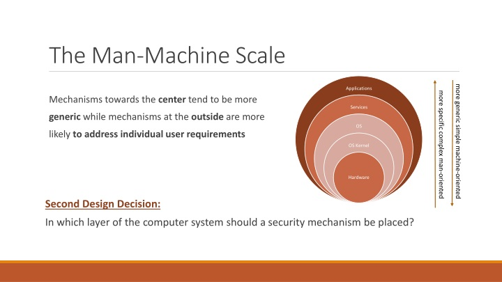 The Man-Machine Scale