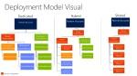 deployment model visual