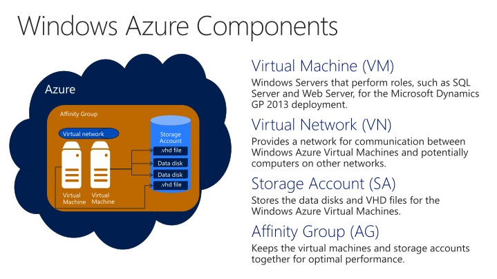 Windows Azure Components