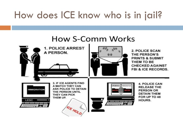 How does ICE know who is in jail?
