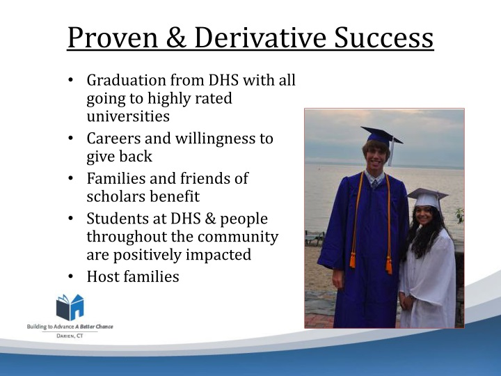Proven & Derivative Success