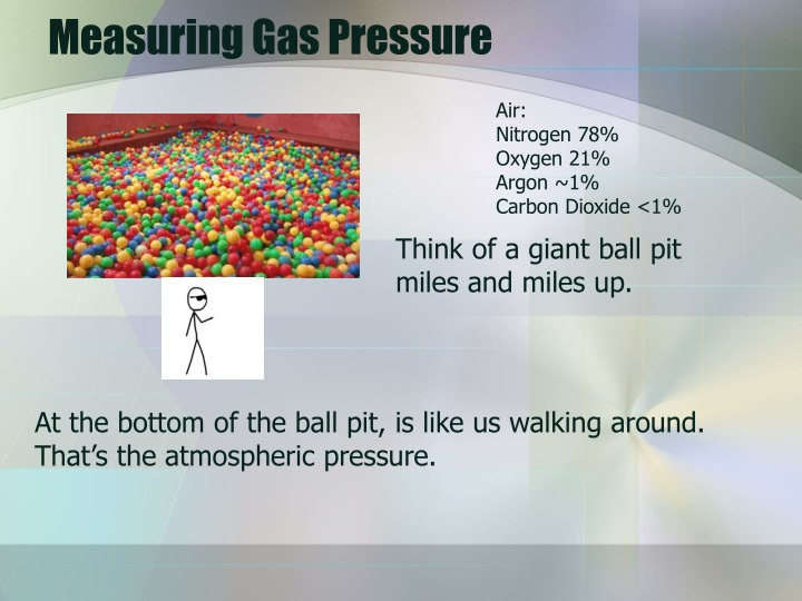 Measuring Gas Pressure