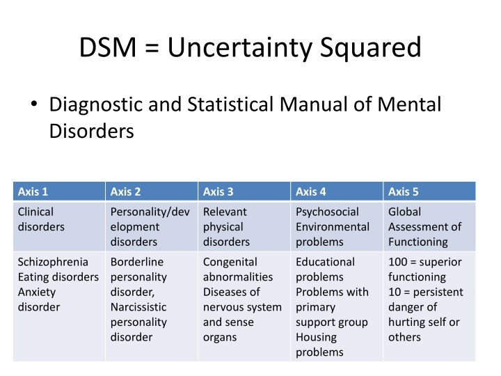 DSM = Uncertainty Squared